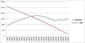 %e9%a0%90%e9%87%91%e3%80%81%e3%83%ad%e3%83%bc%e3%83%b3%e6%ae%8b%e9%ab%98%e6%af%94%e8%bc%83